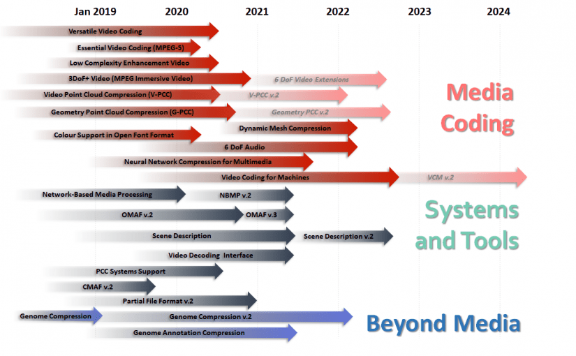 MPEG status report (Jan 2020)
