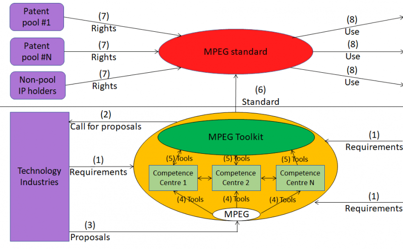 The driver of future MPEG standards