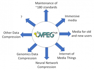 Read more about the article The impact of MPEG on the media industry
