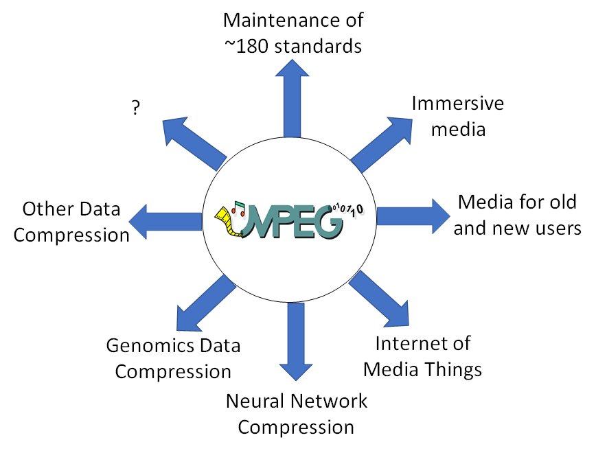 You are currently viewing The impact of MPEG on the media industry