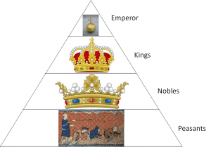 This is ISO – A feudal organisation