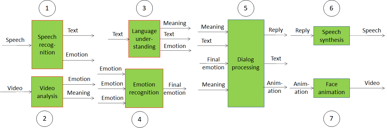 Making AI systems explainable