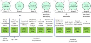 MPAI basics